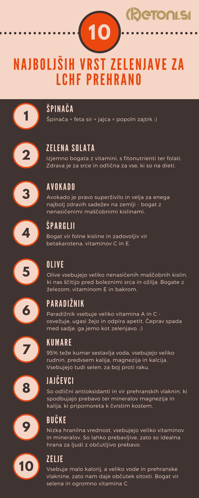 10 NAJBOLJŠIH VRST ZELENJAVE ZA LCHF PREHRANO